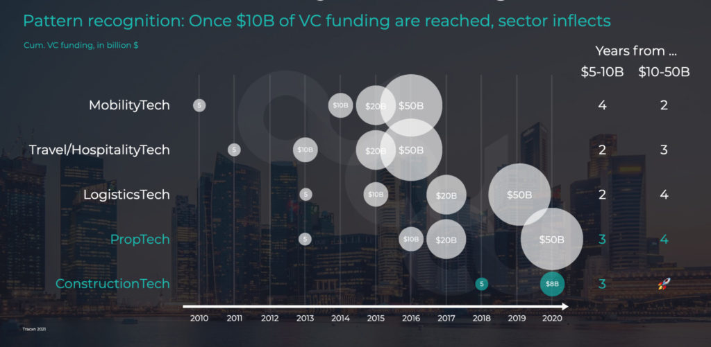 Pattern recognition: Once $10B of VC funding are reached, sector inflects
