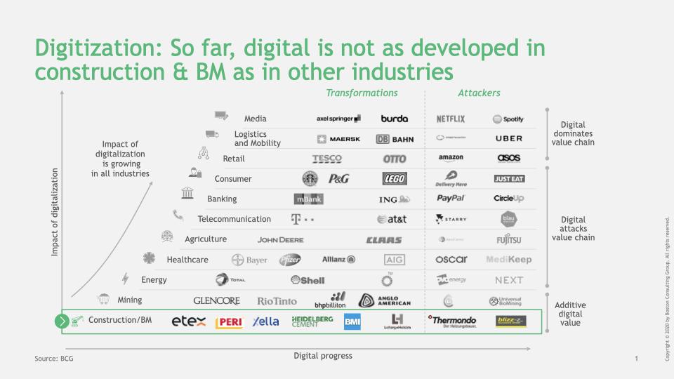 Digital maturity across different industries