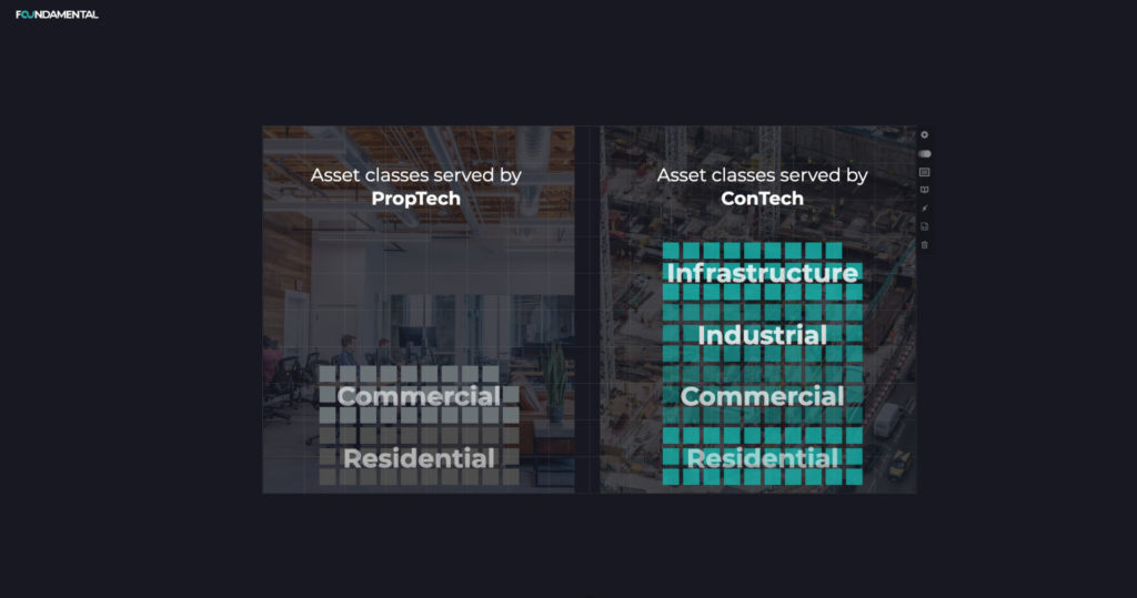 Chart showing asset classes served by PropTech and asset classes served by ConTech