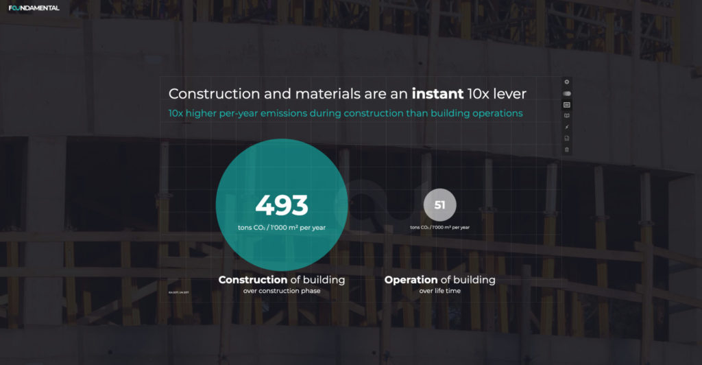 Chart showing CO2 emissions during construction of a building and operation of a building